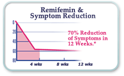 Remifemin and Symptom Reduction