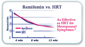 Remifemin vs. HRT