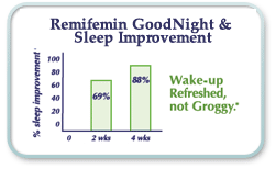 Remifemin Goodnight and Sleep Improvement
