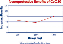 Neuroprotective Benefits of CoQ10