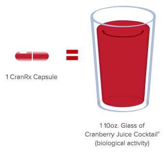 Comparing 1 CranRx capsule to cranberry juice cocktail